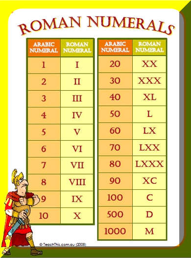 how do you write roman numerals How do you write 1990 in roman numerals update cancel answer wiki 2 answers quora user, once counted up to 1000 how do you write 197 in roman numerals.